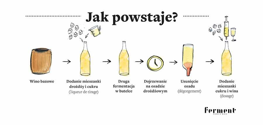 Alkohole Pasłęka - Szampan