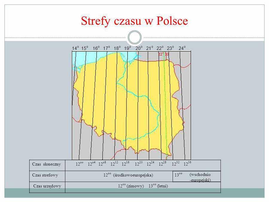 strefy czasu w Polsce