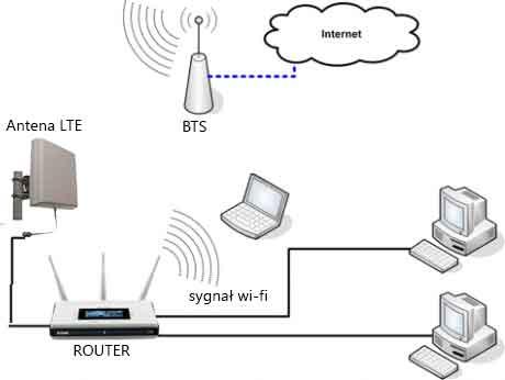 Internet LTE w Pasłęku